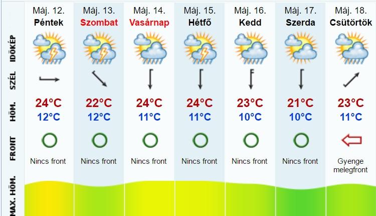 Időjárás előrejelzés május